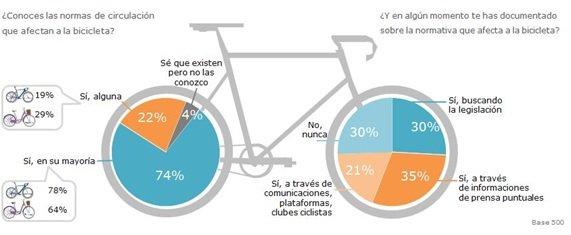 conocimiento normativa bici 2016